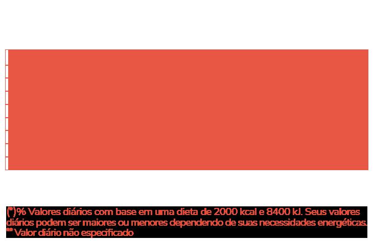 Informação Nutricional - ÓLEO DE COCO