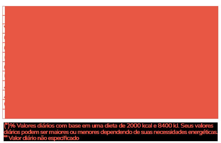 Informação Nutricional - ÔMEGA 3 ÓLEO DE PEIXE