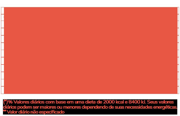 Informação Nutricional - ÓLEO DE PRÍMULA