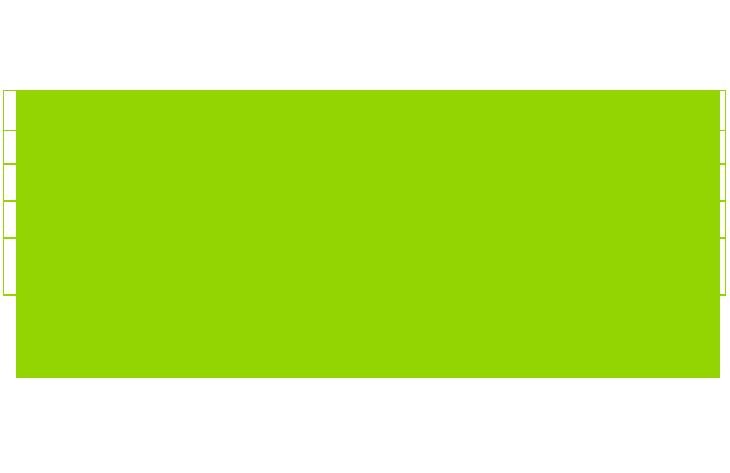 Informação Nutricional - VITAMINA B5